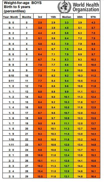 الوزن المثالي للاطفال 12 سنة - اعرف جدول وزن الطفل حسب العمر، سنتعرف في هذا الموضوع على جدول وزن الطفل حسب العمر ولن نجد أفضل من جدول وزن وطول الطفل للدكتور مدحت الزيات،جدول وزن الطفل المثالي لمنظمة الصحة العالمية ،وبه ستجدون وزن الطفل الطبيعي عند الولادة ووزن الطفل الرضيع وحساب طول الطفل الطبيعي في جدول الطول الطبيعي للطفل،الوزن الطبيعي لعمر ١١سنه،الوزن المثالي للاطفال 12 سنة وحتى 14 سنة،وسنجيب على سؤال ما هو الوزن المثالي لعمر 13؟ وستعرفين طريقة حساب طول الطفل الطبيعي وذلك لتطمئني على أن وزن طفلك وطوله متناسبين مع عمره,جدول وزن وطول الطفل للدكتور مدحت الزيات,الوزن المثالي حسب العمر,جدول وزن الطفل حسب العمر,الوزن المثالي للاطفال ،جدول وزن الطفل حسب العمر,وزن الطفل الطبيعي عند الولادة,جدول وزن الطفل الطبيعي,الوزن المثالي للاطفال 12 سنة,جدول وزن الطفل حسب العمر,وزن الطفل الطبيعي عند الولادة,الوزن المثالي حسب العمر,جدول وزن الطفل الطبيعي,الطول المثالي للطفل حسب العمر من الولادة وحتى عام بالنسبة للأولاد, الطول المثالي للطفل حسب العمر من الولادة وحتى عام بالنسبة للبنات ,الوزن الطبيعي لعمر 11سنه,ما هو الوزن المثالي لعمر 12 سنة,جدول الطول الطبيعي للطفل,الطول الطبيعي للطفل 6 سنوات ,حساب طول الطفل الطبيعي
