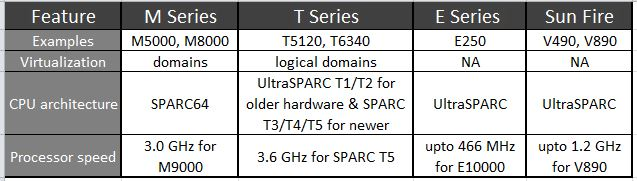 A brief comparison of SPARC hardware - A system engineer's