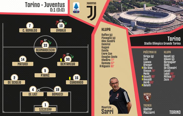 Serie A 2019/20 / 11. kolo / Torino - Juventus 0:1 (0:0)