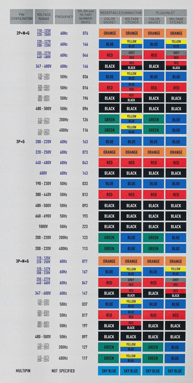 Meltric Color Coding Matrix Pg on Wiring Color Coding