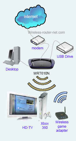 for cat 6 cable wiring router to router diagram wireless n home router diagram total it solution #14