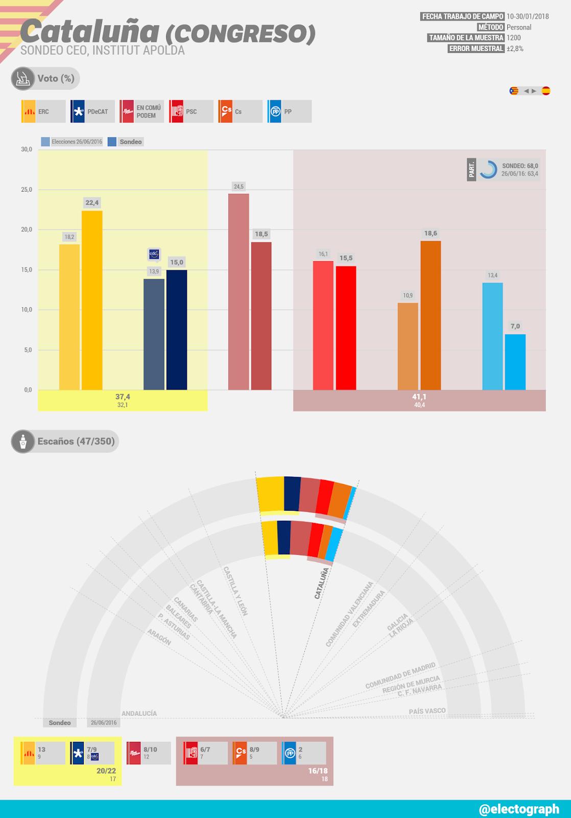 Gráfico de la encuesta para elecciones generales en Cataluña realizada por el CEO en enero de 2018