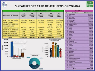 5-Year Report Card Of ATAL PENSION YOJANA