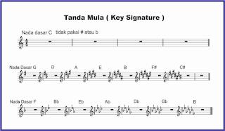 tanda mula key signature pada not balok