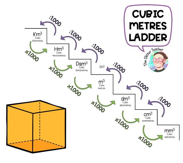 Cubic Meters Ladder