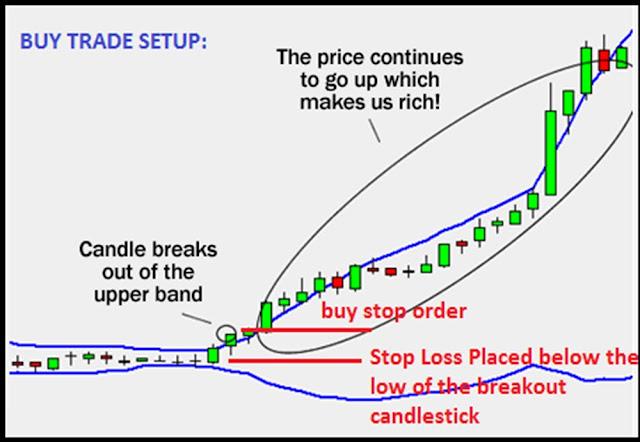 วิธีการเทรดออเดอร์ buy และ sell ด้วย BB