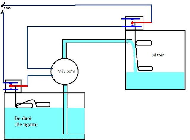 Máy bơm ly tâm trục ngang vận chuyển nước nhanh với lưu lượng lớn