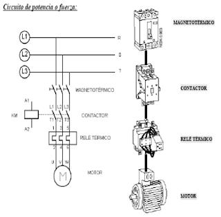 Introducción Circuitos Mabiobra, Fuerza y conexiones ~ Bentz