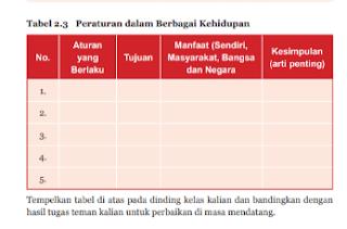 Aktivitas 2.6 Tabel 2.3 Peraturan dalam berbagai Kehidupan Tugas PKN halaman 52-53