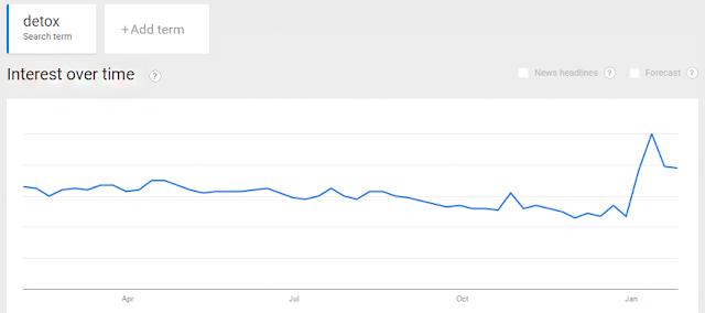 Google Trends te puede ayudar a encontrar un nicho rentable en el tiempo