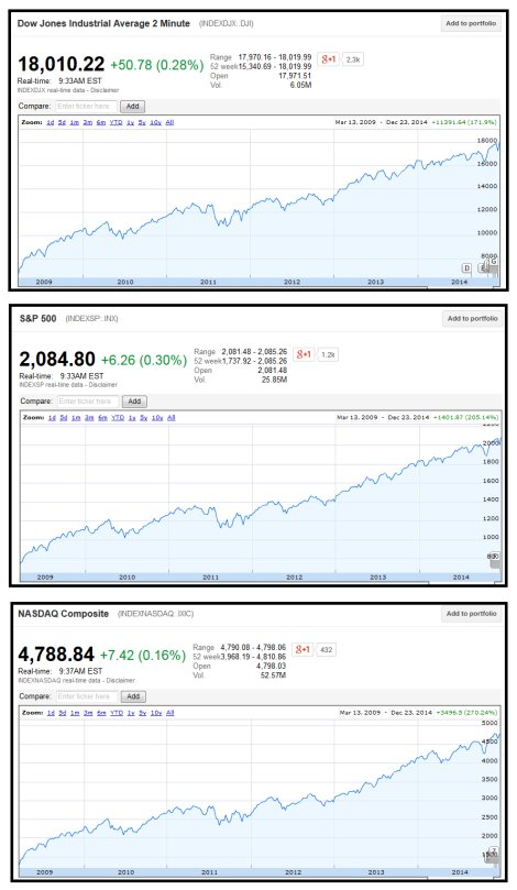 All time record highs for stock markets