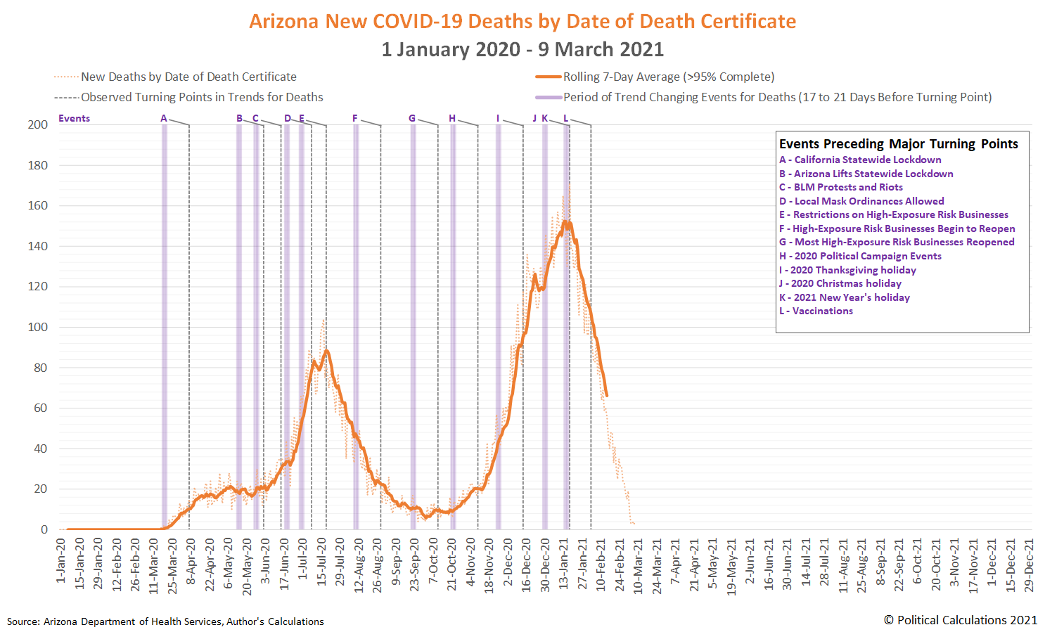 Arizona New COVID-19 Deaths by Date of Death Certificate, 1 January 2020 - 9 March 2021