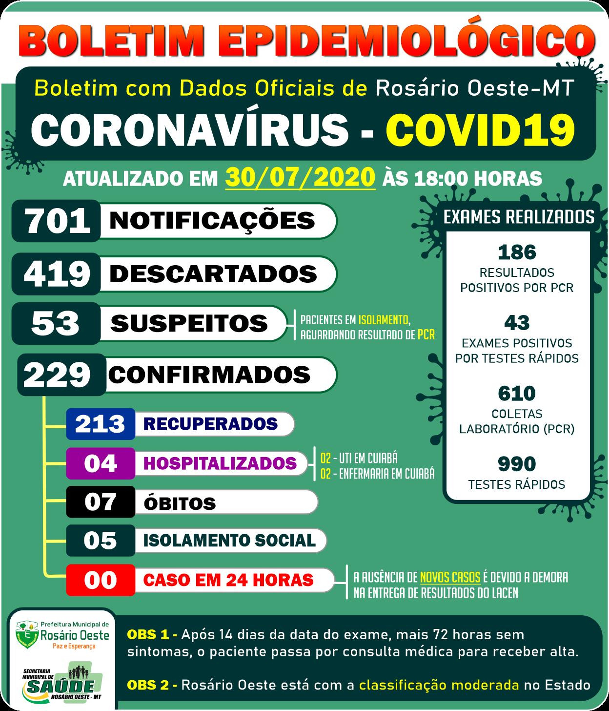 Com demora em resultados de exames Rosário Oeste registra zero caso de Covid19 em 24 horas