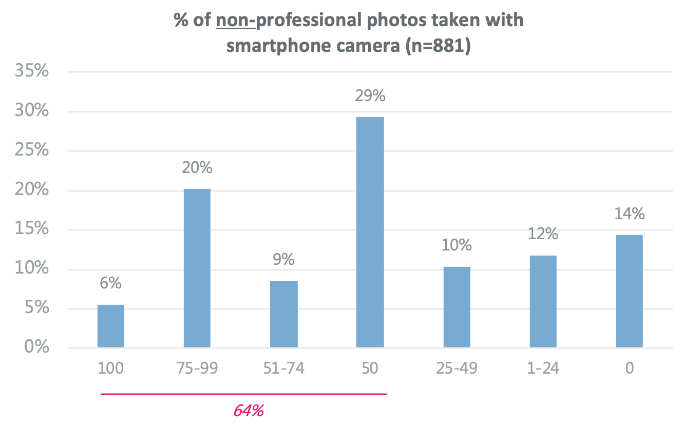 Pro Photographers and their Camera Use