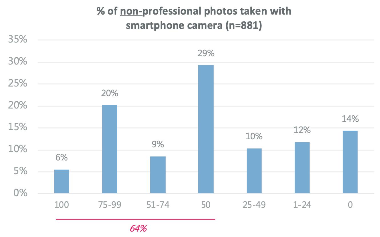 Les photographes professionnels et leur utilisation de l'appareil photo