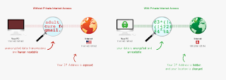 How Private Internet Access VPN Packages Work