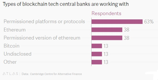 Types of blockchain tech central banks are working with