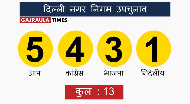 delhi-mcd-election-result