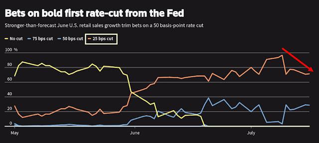 Tasas de Reserva Federal FED