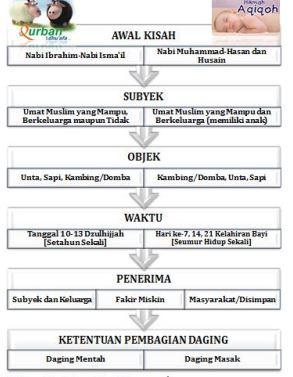 Perbedaan Aqiqah Dengan Qurban - Madani Aqiqah