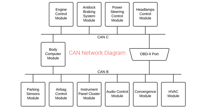 car-can-network
