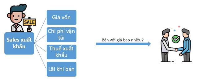 tinh-toan-chi-phi-gia-thanh-lo-hang-xuat-khau