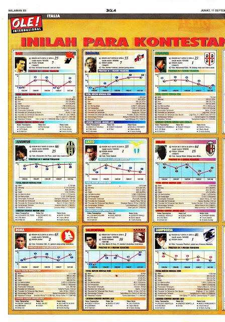 PARA KONTESTAN LIGA ITALIA 1998/99