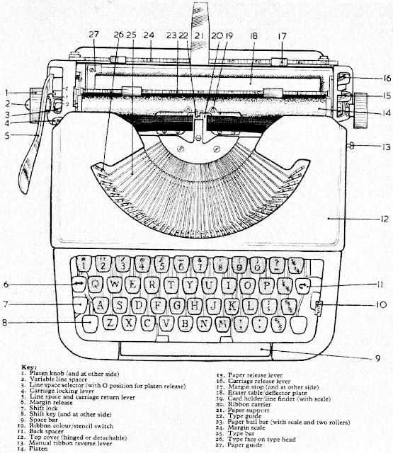 oz.Typewriter: Which Typewriter? 1962 British Consumers
