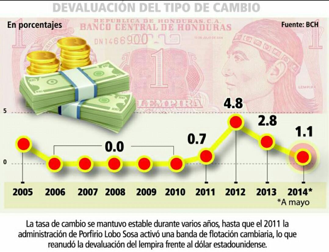 Estadistica De La Devaluacion Moneda En Honduras Y Efectos Economia Del Pais
