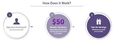 Bonus Forex Tanpa Deposit Mitrade $50