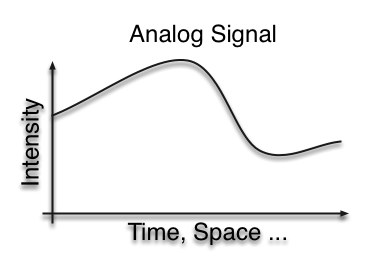 COMPUTER RELATED TOPICS.....: WHAT IS ANALOG SIGNAL ITS ...   Analog Signal