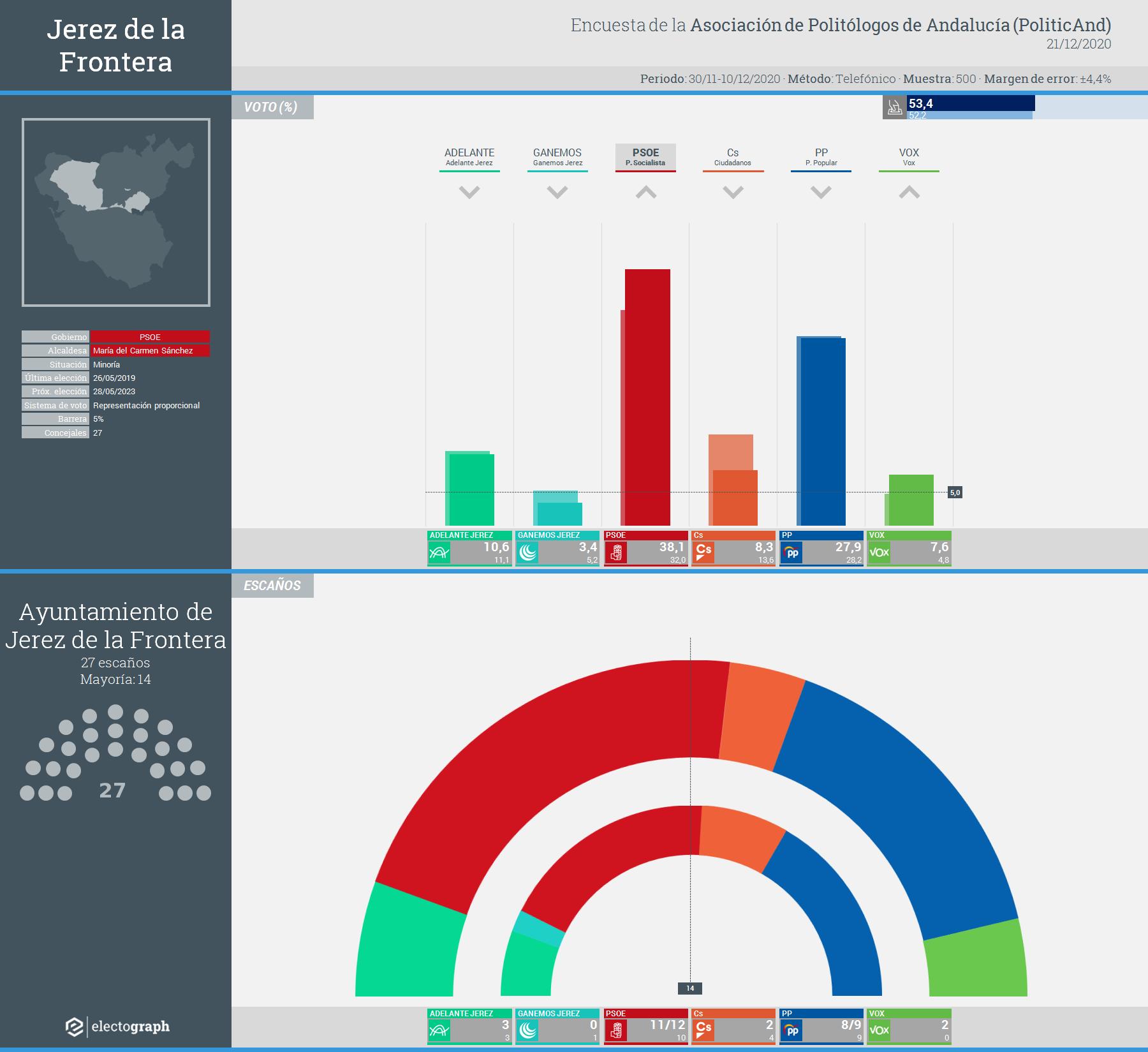 Gráfico de la encuesta para elecciones municipales en Jerez de la Frontera realizada por la Asociación de Politólogos de Andalucía (PoliticAnd), 21 de diciembre de 2020