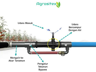 Cara Kerja Air Injection Tecnology