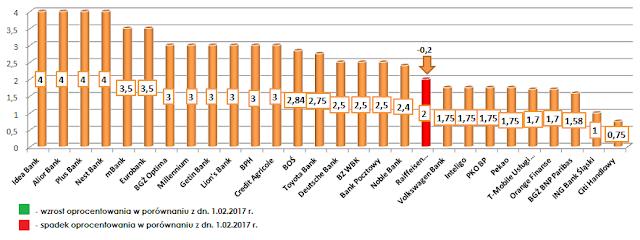 najlepsze lokaty bankowe w poszczególnych bankach - marzec 2017 r.