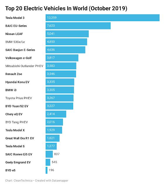 data penjualan mobil  listrik di dunia pada tahun 2020