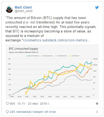 21% монет Bitcoin (BTC) находится без движения уже более пяти лет