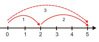gambar garis bilangan