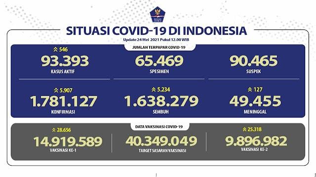 (24 Mei 2021) Jumlah Kasus Covid-19 di Indonesia Pukul 14.00 WIB