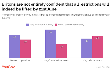 yougov poll bar chart showing we aren't confident restrictions will be lifted in june