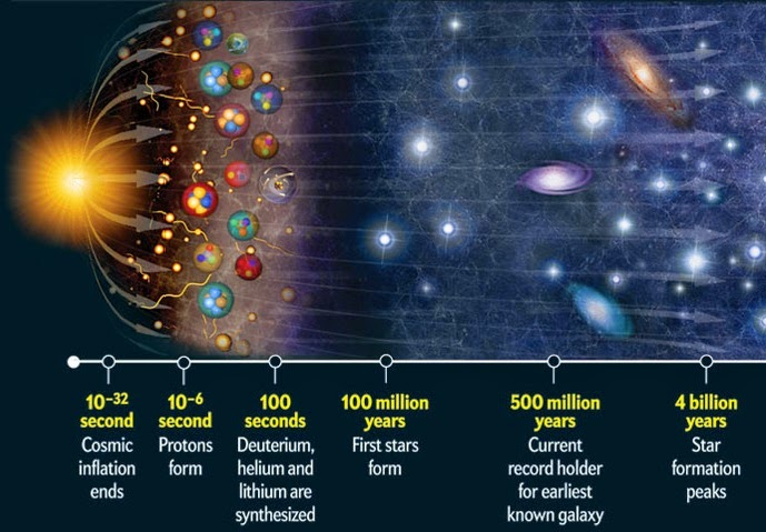 Study questions about the origin of the universe