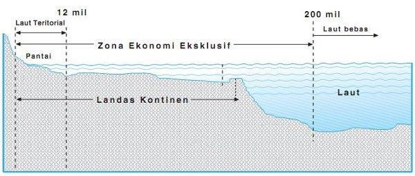 Gambar   Bentuk Batas Laut Indonesia