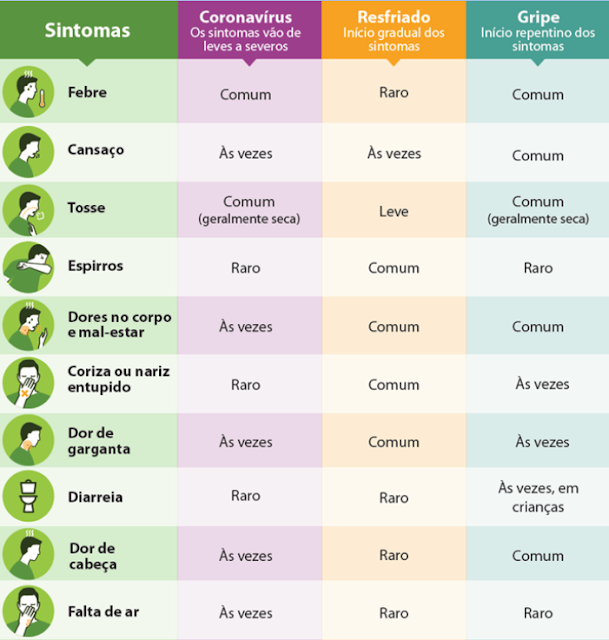 Imagem demonstrando os sintomas apresentados por portadores de Coronavirus