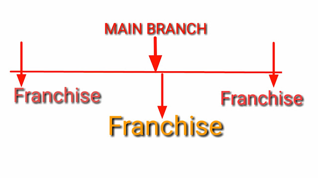 Glaze franchise list