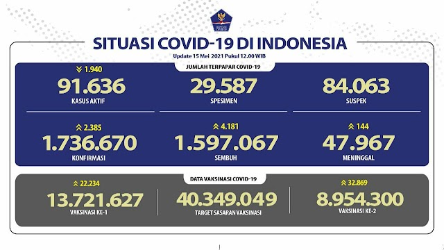 (15 Mei 2021) Jumlah Kasus Covid-19 di Indonesia Pukul 14.00 WIB