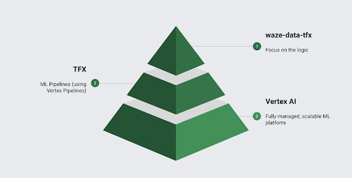 Pyramid chart showing levels of Waze data tfx