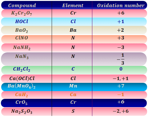 Oxidation number of elements