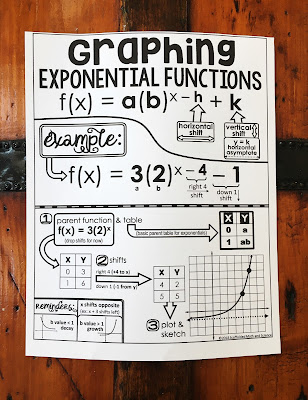 Graphing exponential functions math cheat sheet