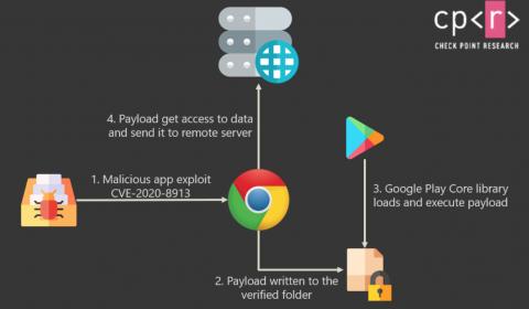 How the CVE-2020-8913 vulnerability works