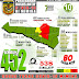 Positif covid-19 di Mimika Masih Terus Meningkat Jadi 538 orang, yang Sembuh 452 Orang