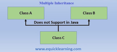 Types of Inheritance in Java in Hindi